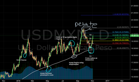 USDMXN: Long Peso Because Technicals and Election