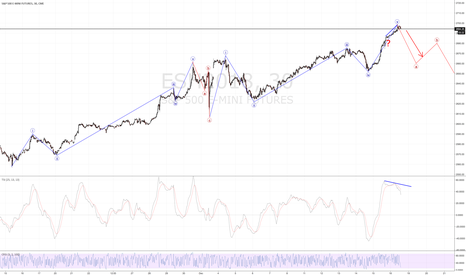 ESH2018: ES  Mid -Term Correction in Play? S+P 500 Down