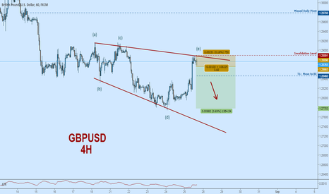 GBPUSD: GBPUSD Short:  Wedge Containment