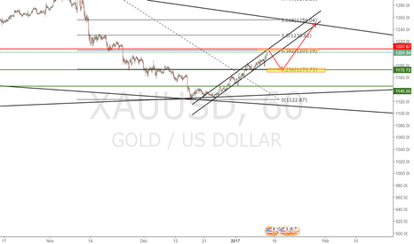 XAUUSD: Gold short then Long