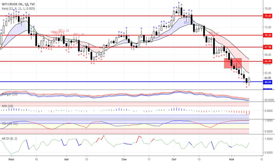 USOIL: Диапазонная торговля: Нефть и Золото на 12.11.2018 года