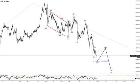 XAUUSD: GOLD Short Minuette Wave (v) within Minute Wave ((iii))