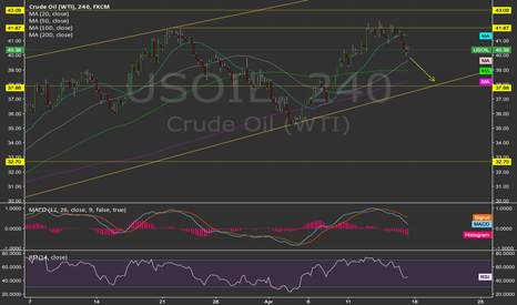 USOIL: WTI: Watch out for the Doha drop