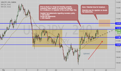 USDJPY: USD/JPY IDEA- Something to consider after Yellen statement.