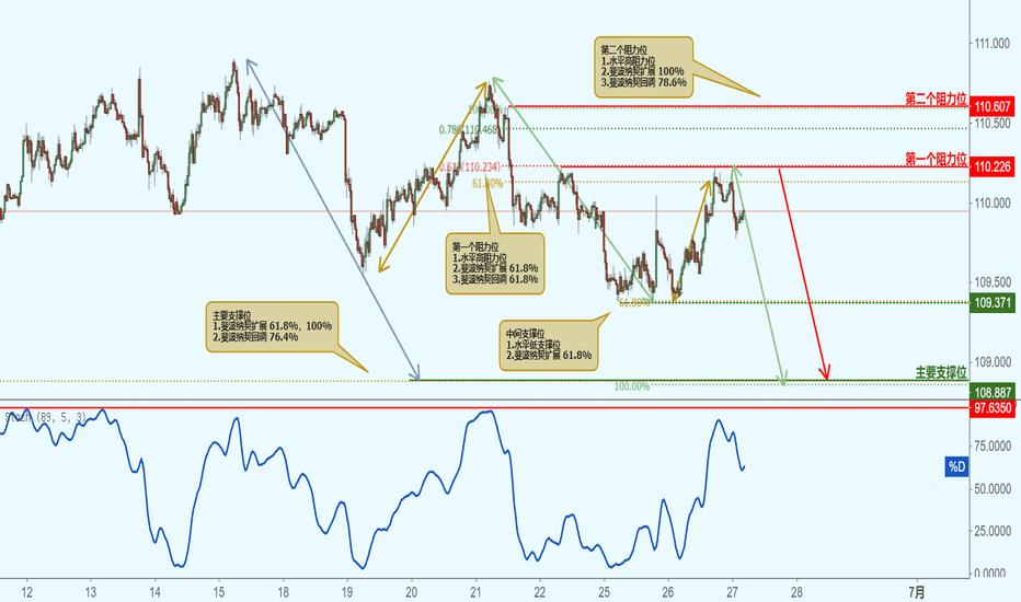 USDJPY: USDJPY 美元兑日元-接近阻力位,下跌!
