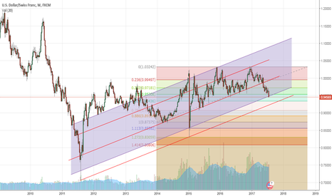 USDCHF: USDCHF DOUBLE TOP & CHANNEL BREAK?