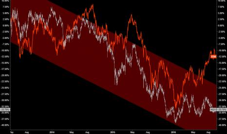 HG1!: Emerging Markets & Copper