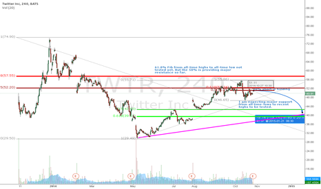 TWTR: $TWTR some fib levels to watch