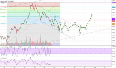 BTCUSD: Private exercise chart analysis.