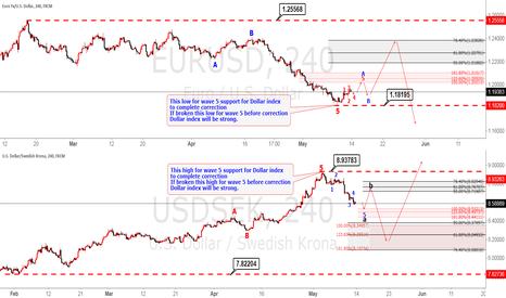 EURUSD: EURUSD & USDSEK support Dollar correction
