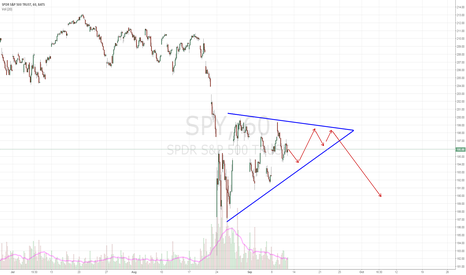 SPY: SPY - Potential Rising Wedge