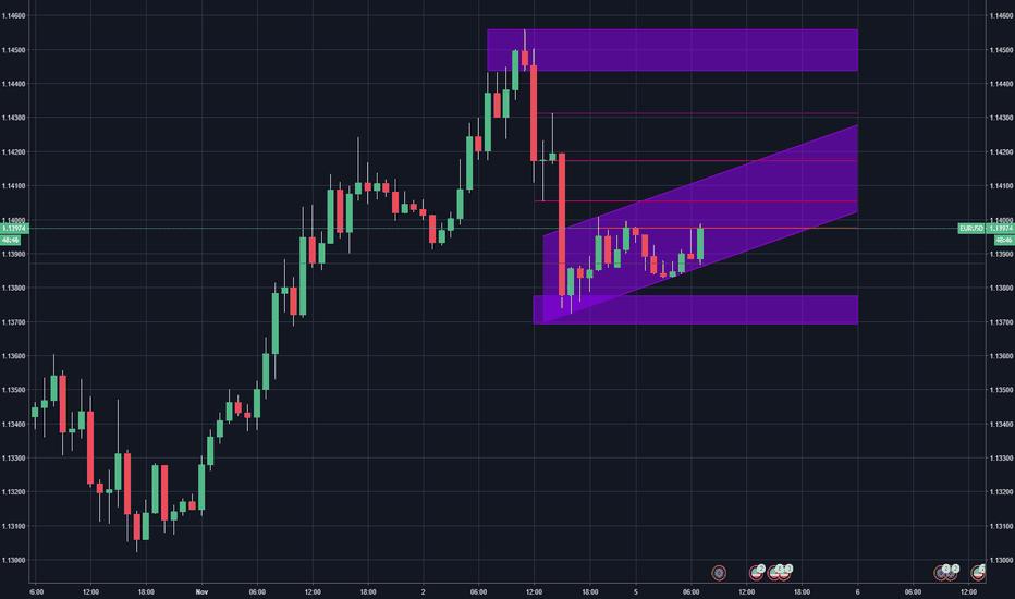 EURUSD: EUR/USD Intraday Analysis