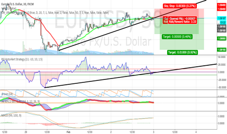 EURUSD: EUR/USD scalp short