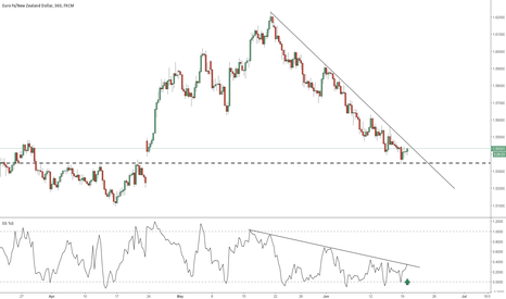 EURNZD: EURNZD TESTING bb% TREND FOLLOWING DIVERGENCE