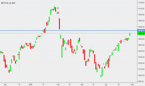 NIFTY: NIFTY FUTURE WEEKLY ANALYSIS ON 30APRIL TO A MAY 2018