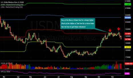 USDMXN: Mexican peso gaining. Use overlays to find support/resistance ..