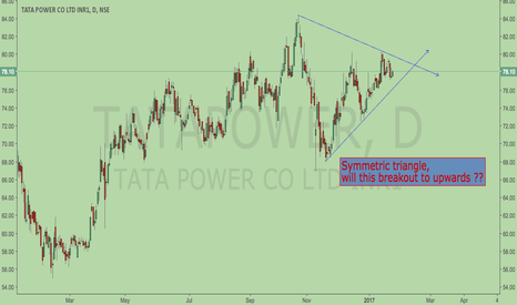 TATAPOWER: Symmetric triangle, will this breakout to upwards ??