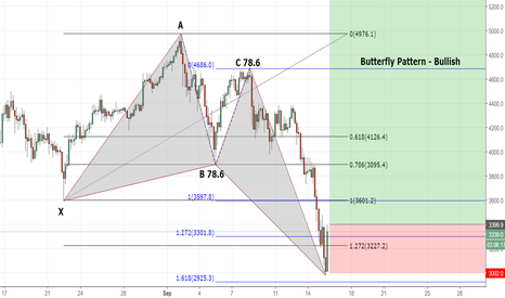 BTCUSD: Best Butterfly ever!!!