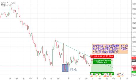 USDJPY: USD/JPY 有空有賺,小停損大停利
