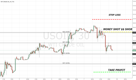 USOIL: wti crude oil SHORT