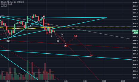 BTCUSD: Short 5 downward within the 3 of a 5 downward within... BTCUSD