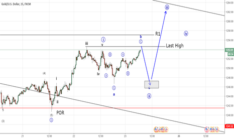 XAUUSD: Gold possible up progression (Elliott Wave Analysis)