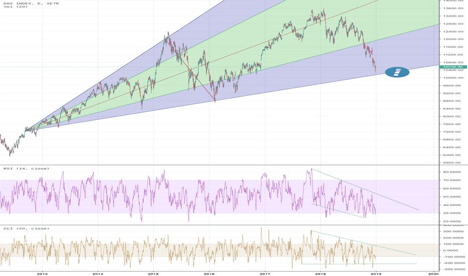 DAX: Dem Dax dämmert die Trendlinie