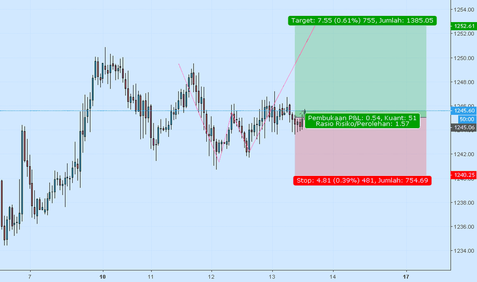 XAUUSD: GOLD continuation BUY