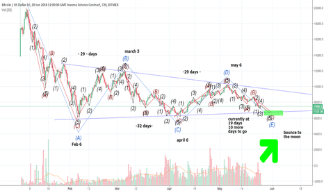 XBTM18: $btc abcde correction from 20k. could his be possible?