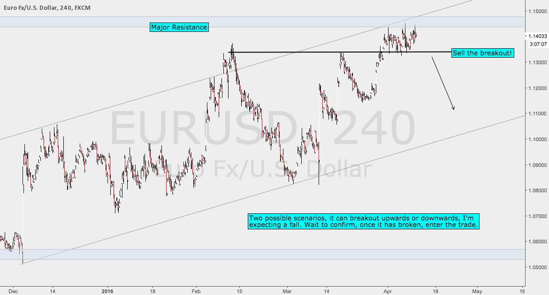 EURUSD Sell The Breakout Setup