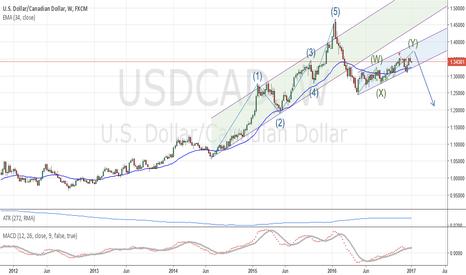 USDCAD: USD/CAD: Long term analysis