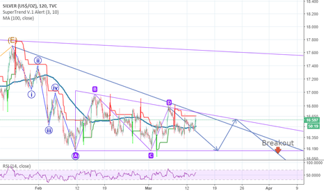 SILVER: Silver still in laterality in the short term