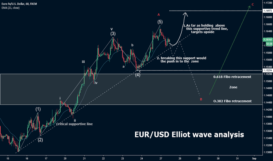 EURUSD: EUR/USD Wave analysis