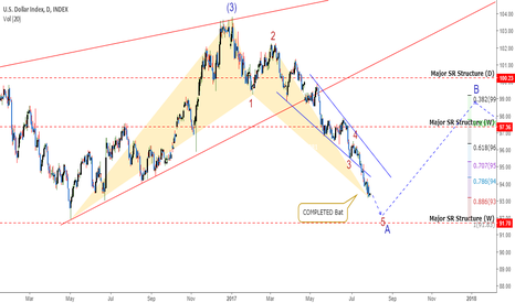 DXY: DXY: Bat Complete. But Does That Mean Its Time To BUY?