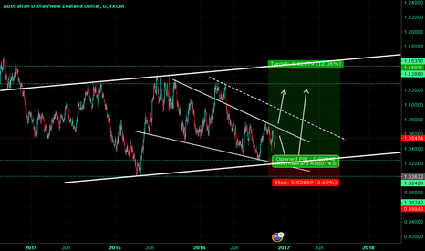 AUDNZD: AUDNZD Channel Bottom Best Place To Buy