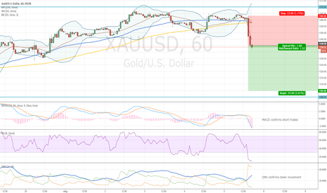 XAUUSD: Gold and Volatility Breakout