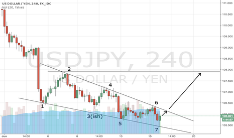 USDJPY: USDJPY falling wedge with converging hit points