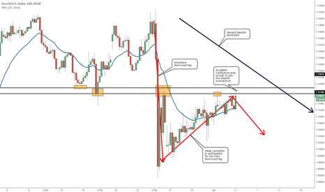 EURUSD: Join the Bears in Anticipation for the Next Downward Leg