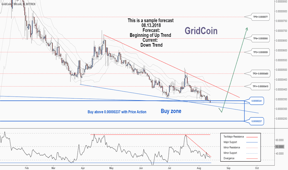 GRCBTC: A trading opportunity to buy in GRCBTC