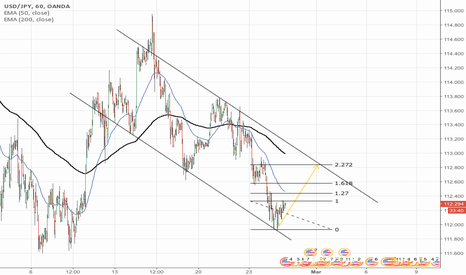 USDJPY: USDJPY channel long