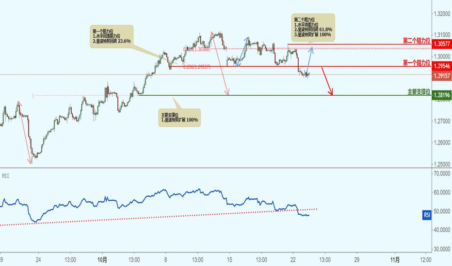 GBPCHF: GBPCHF 英镑兑瑞郎(2小时图)-接近阻力位,下跌!