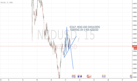 NZDUSD: NZDUSD Head and Shoulders Scalp 5 min SHORT
