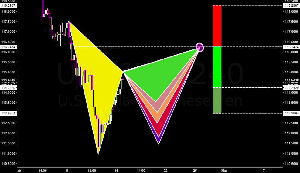 Potential Gartley in formation!!!
