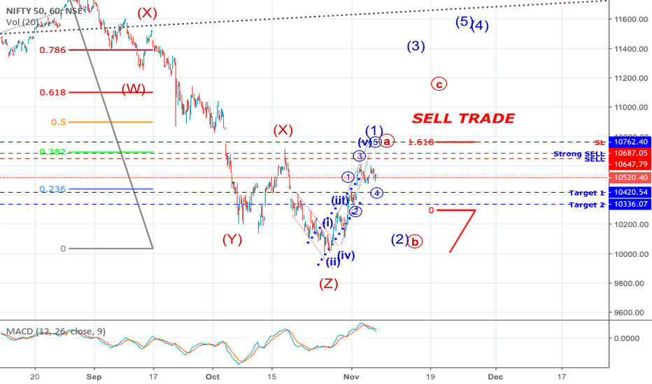 NIFTY: Nifty Sell trade based on Elliot Waves study