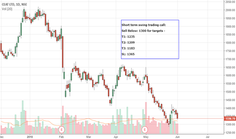 CEATLTD: Short term Swing trading-CEATLTD-Sell