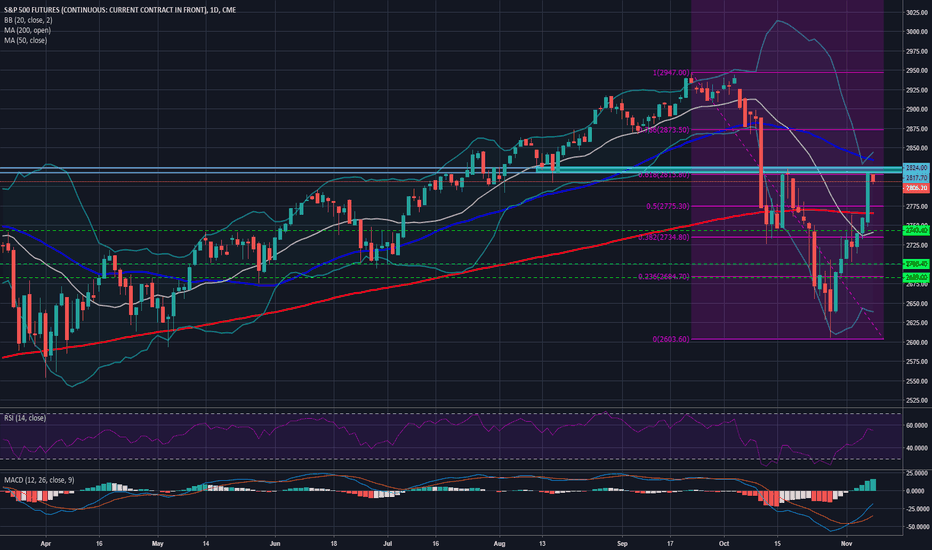SP1!: USA500 persists into the 2,800 area