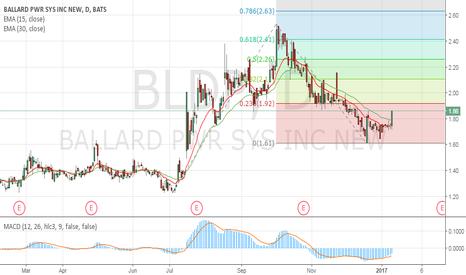 BLDP: Buy BLDP Ballard Power Systems