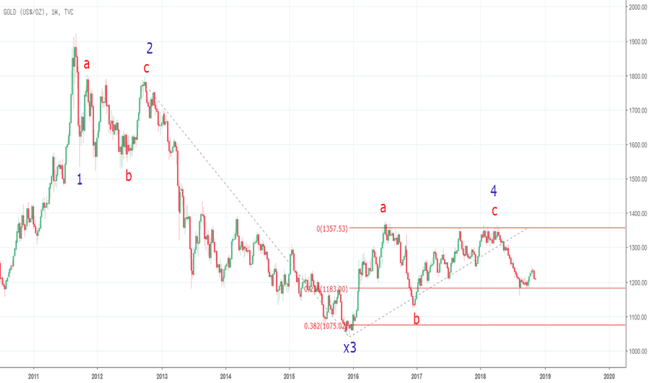 GOLD: GOLD Impulse wave ??