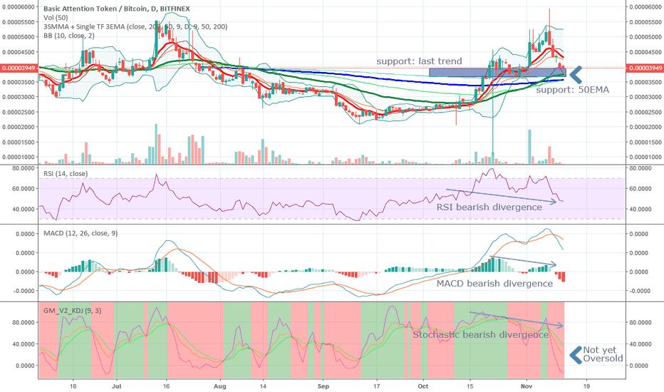 BATBTC: BATBTC Basic attention token small rebound expected, not rallies