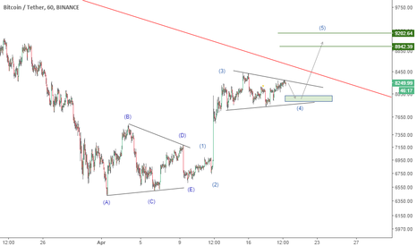BTCUSDT: triangle ?